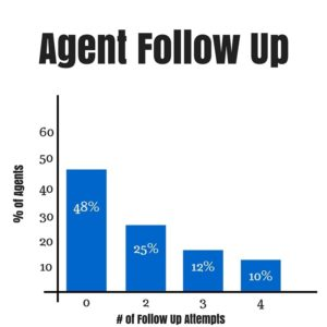 Agent Follow Up calls vs. Percent